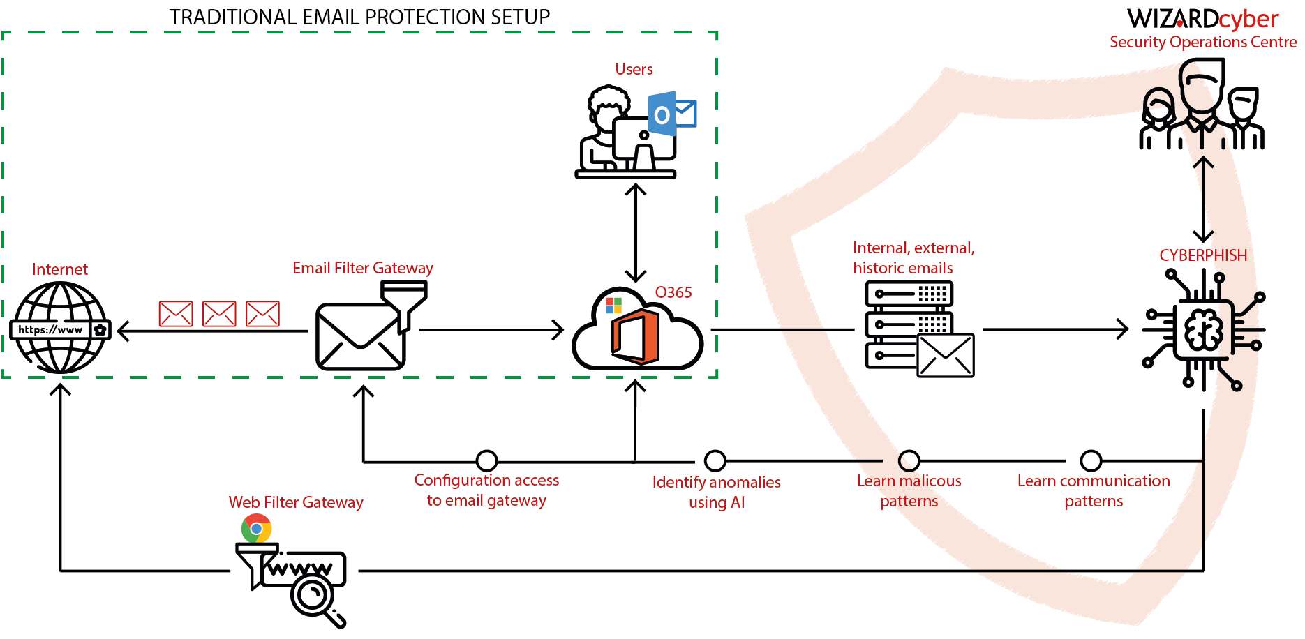 cyber-phishing-prevention-graph